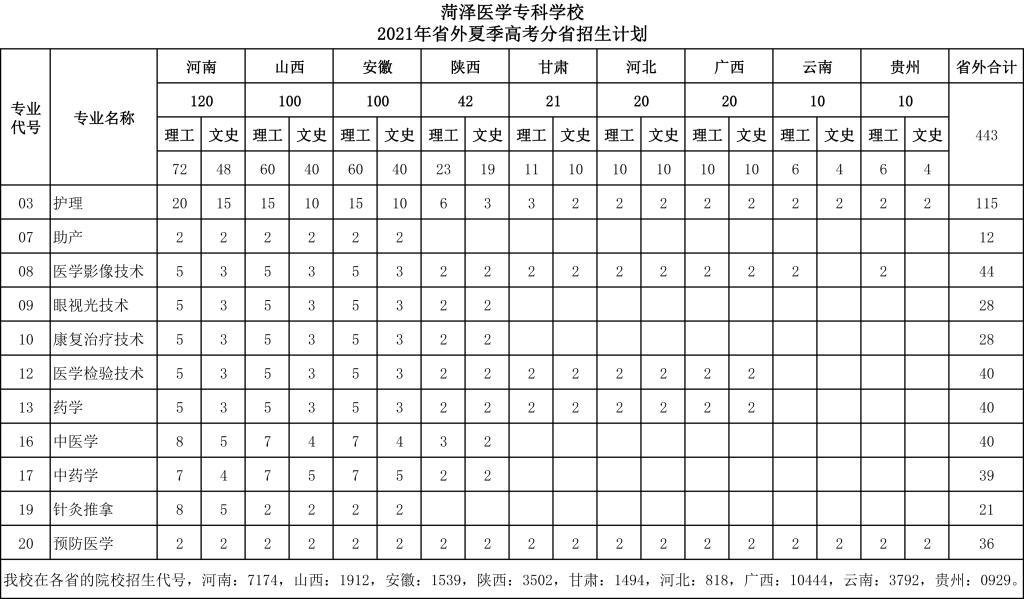 2021菏泽医学专科学校招生计划-各专业招生人数是多少