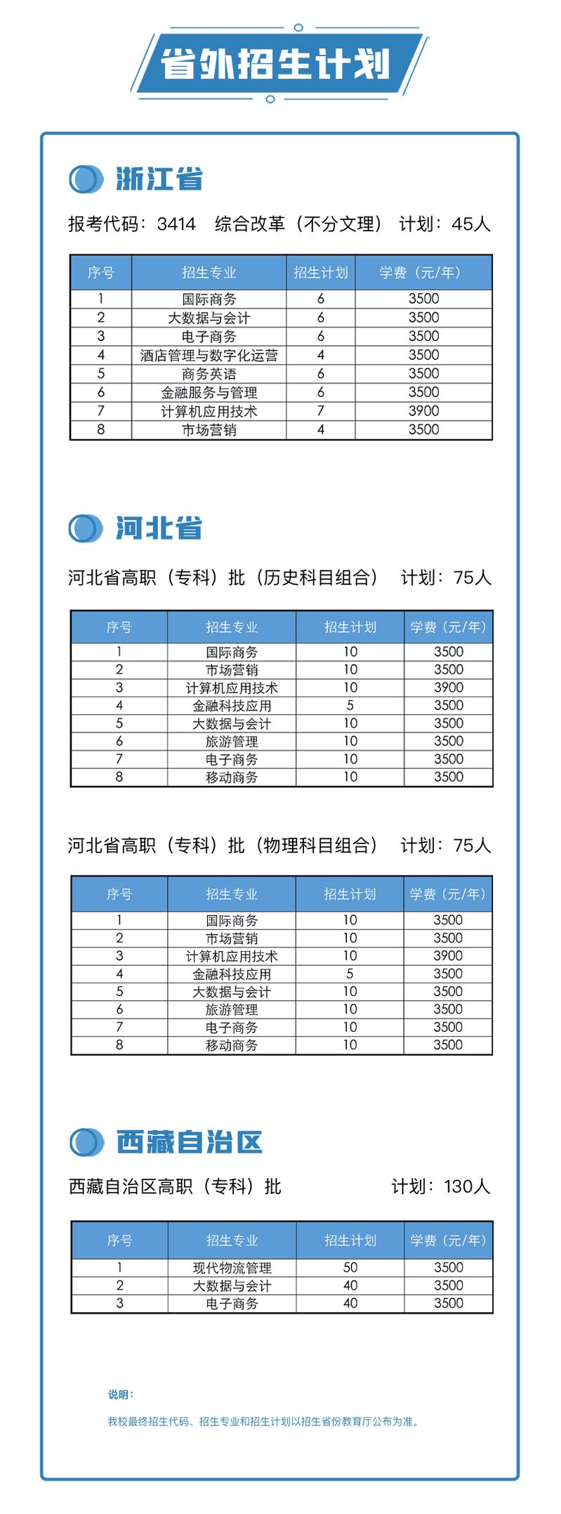 2021安徽国际商务职业学院招生计划-各专业招生人数是多少