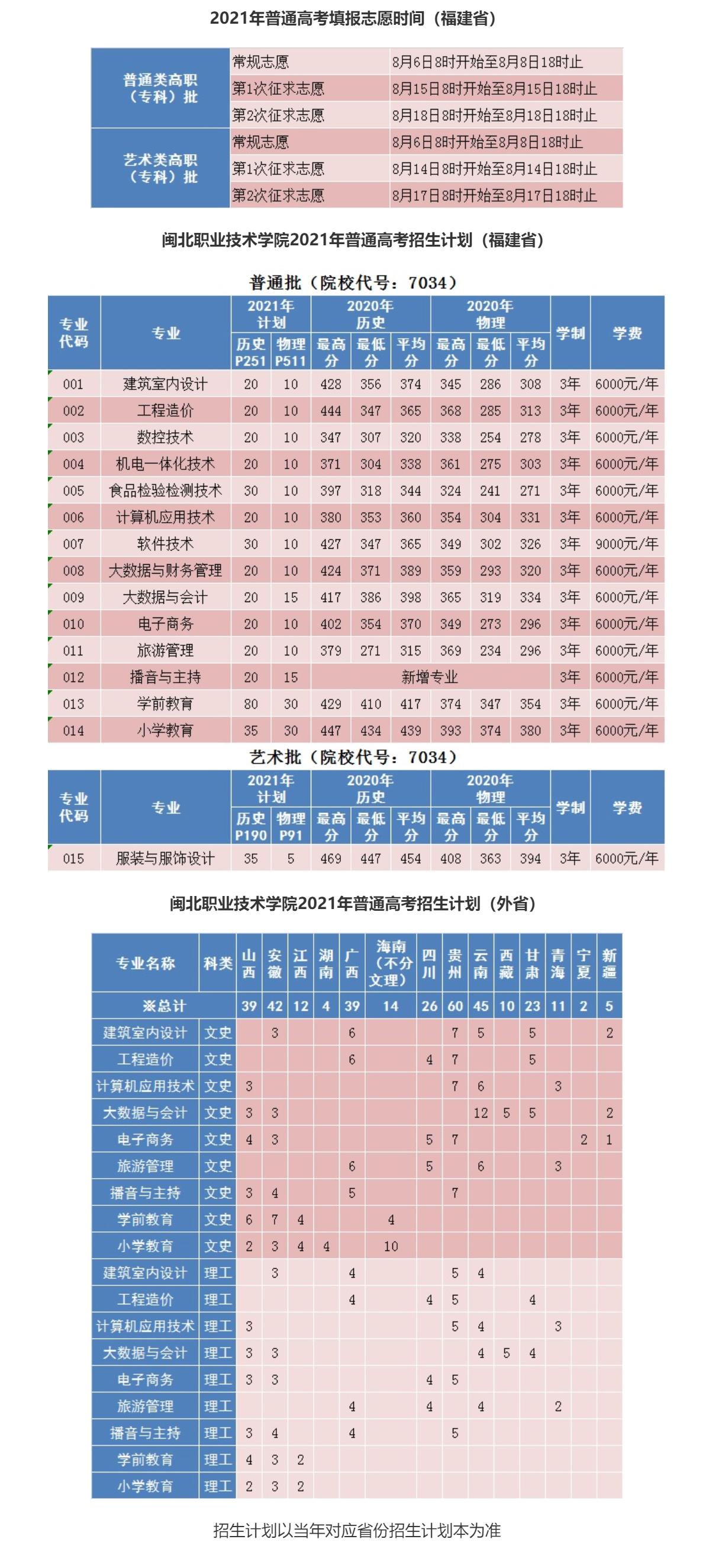 2021闽北职业技术学院招生计划-各专业招生人数是多少