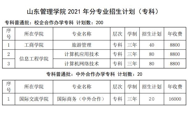 2021山东管理学院招生计划-各专业招生人数是多少