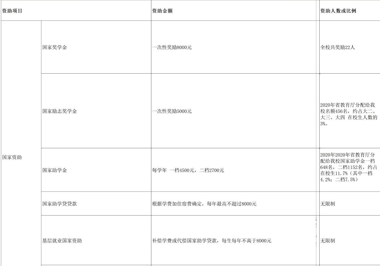 台州学院奖助学金有哪些分别多少钱 怎么申请评定.jpg