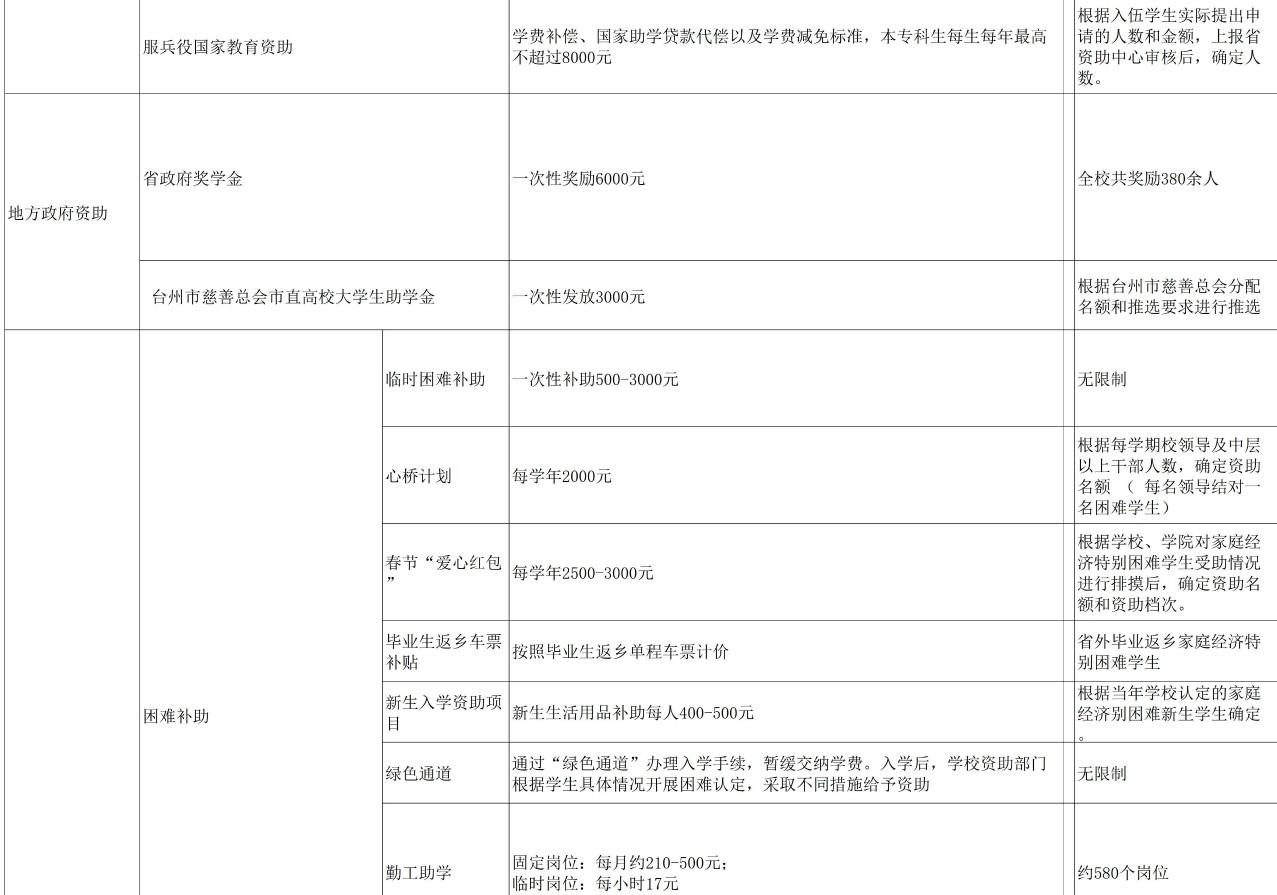台州学院奖助学金有哪些分别多少钱 怎么申请评定2.jpg