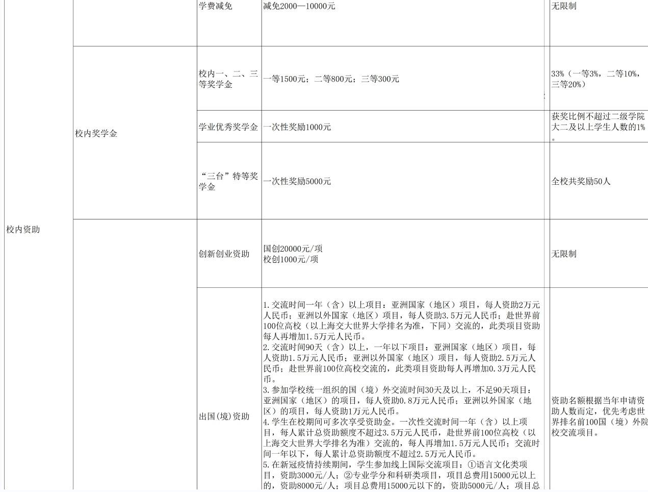 台州学院奖助学金有哪些分别多少钱 怎么申请评定3.jpg