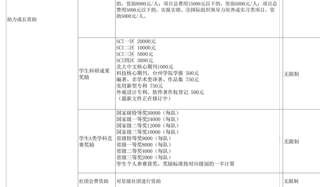 台州学院奖助学金有哪些分别多少钱 怎么申请评定4.jpg
